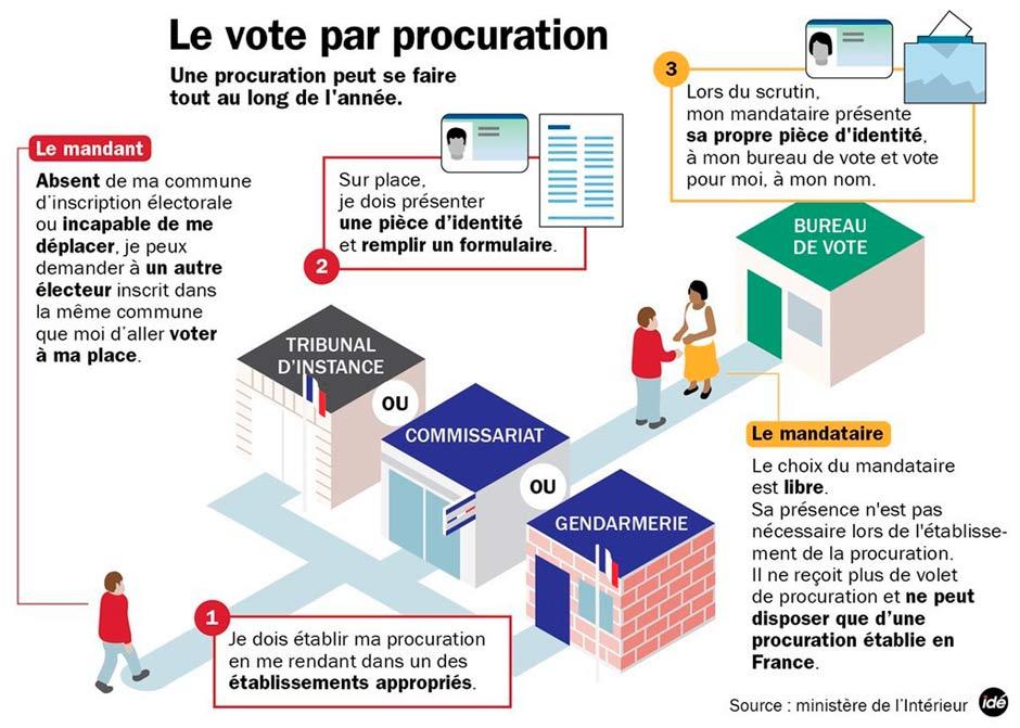 Le vote par procuration - Remuneration bureau de vote ...